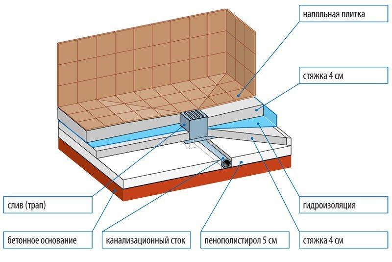 Схема установки трапа для душевой кабины